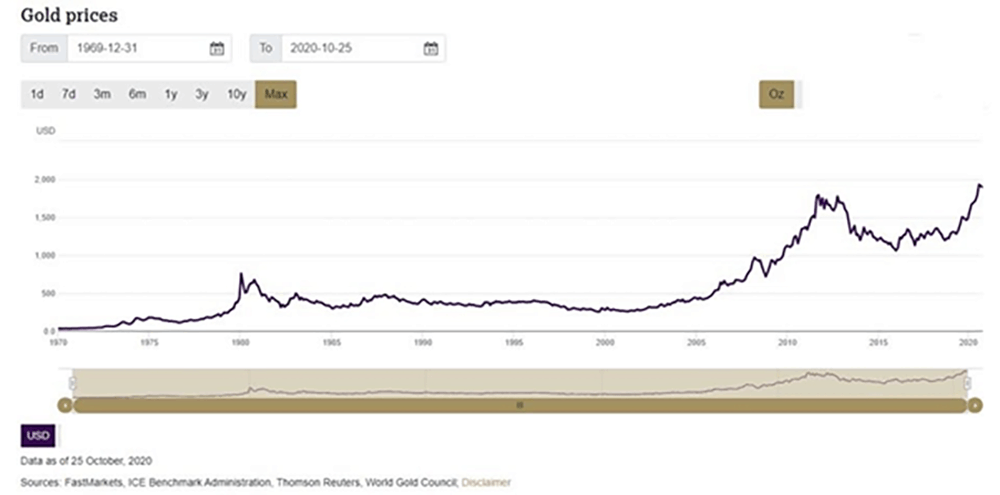gold prices for 401k rollover
